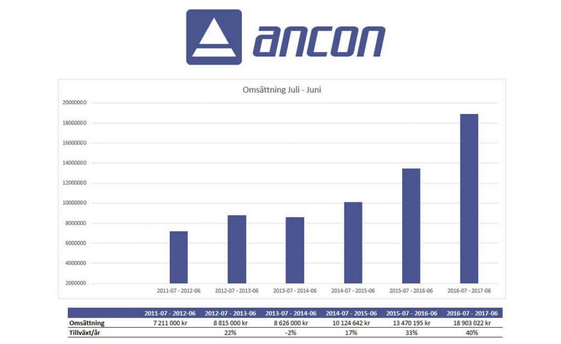 Ancon Tillväxtrekord